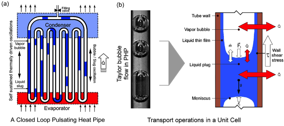pulsating heat pipe thesis Towards the thermodynamic characterization of an hybrid pulsating heat pipe in micro-gravity the new rack of the university of brighton is closing the thesis.